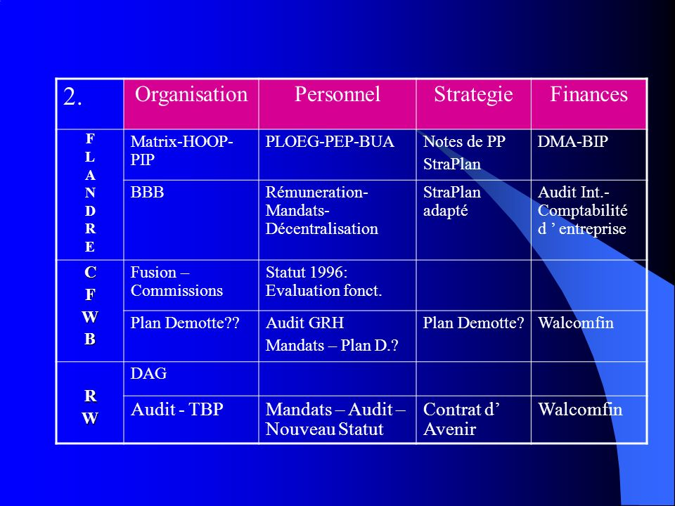 2. Organisation Personnel Strategie Finances Audit - TBP