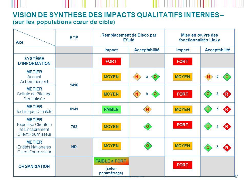 VISION DE SYNTHESE DES IMPACTS QUALITATIFS INTERNES – (sur les populations cœur de cible)