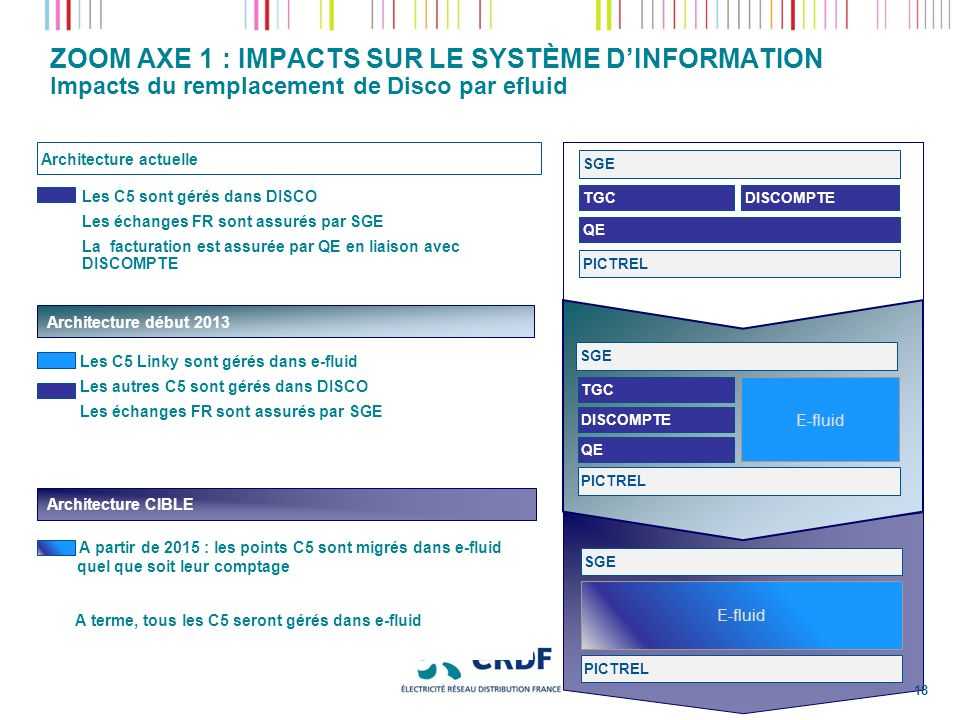 ZOOM AXE 1 : IMPACTS SUR LE SYSTÈME D'INFORMATION Impacts du remplacement de Disco par efluid