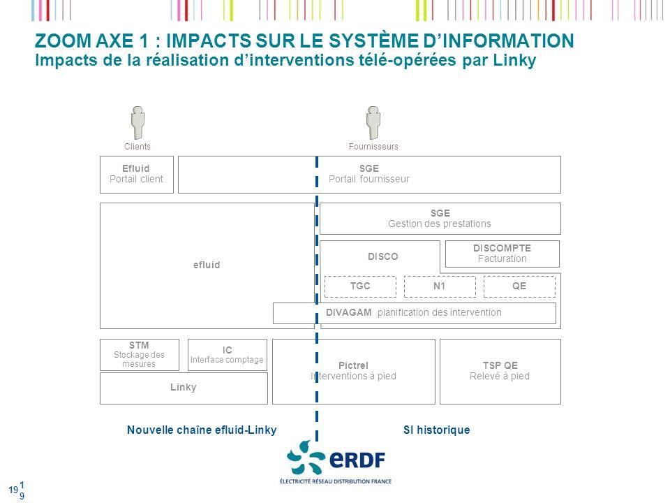 ZOOM AXE 1 : IMPACTS SUR LE SYSTÈME D'INFORMATION Impacts de la réalisation d'interventions télé-opérées par Linky