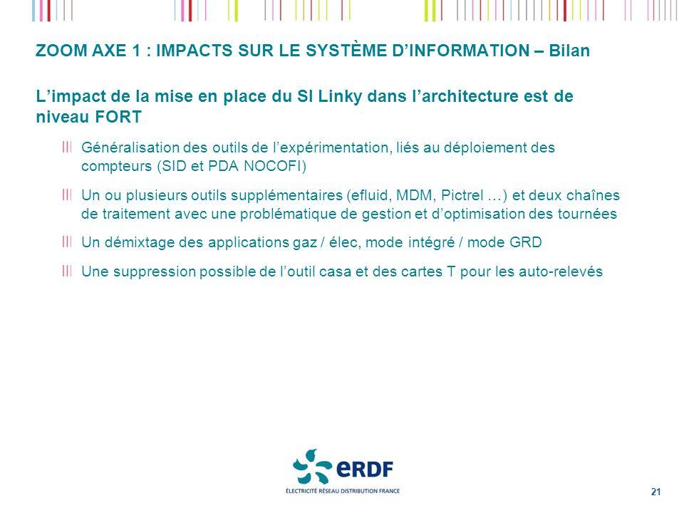 ZOOM AXE 1 : IMPACTS SUR LE SYSTÈME D'INFORMATION – Bilan
