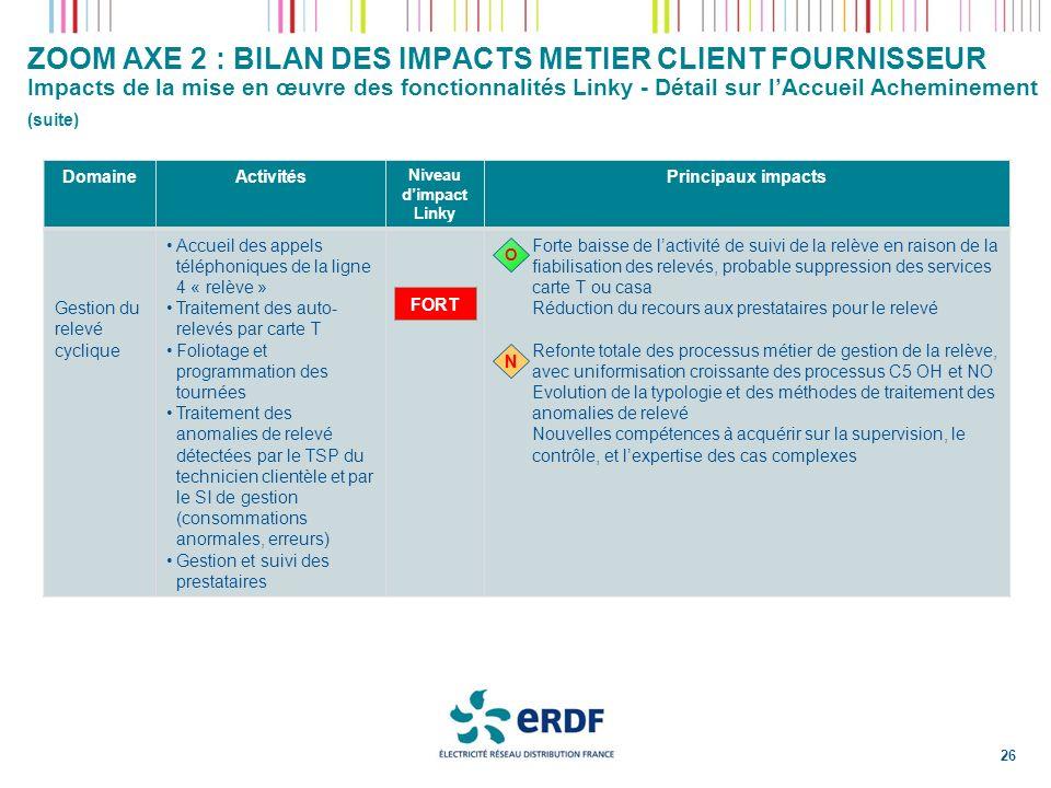 ZOOM AXE 2 : BILAN DES IMPACTS METIER CLIENT FOURNISSEUR Impacts de la mise en œuvre des fonctionnalités Linky - Détail sur l'Accueil Acheminement (suite)