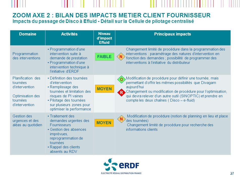 ZOOM AXE 2 : BILAN DES IMPACTS METIER CLIENT FOURNISSEUR Impacts du passage de Disco à Efluid - Détail sur la Cellule de pilotage centralisé