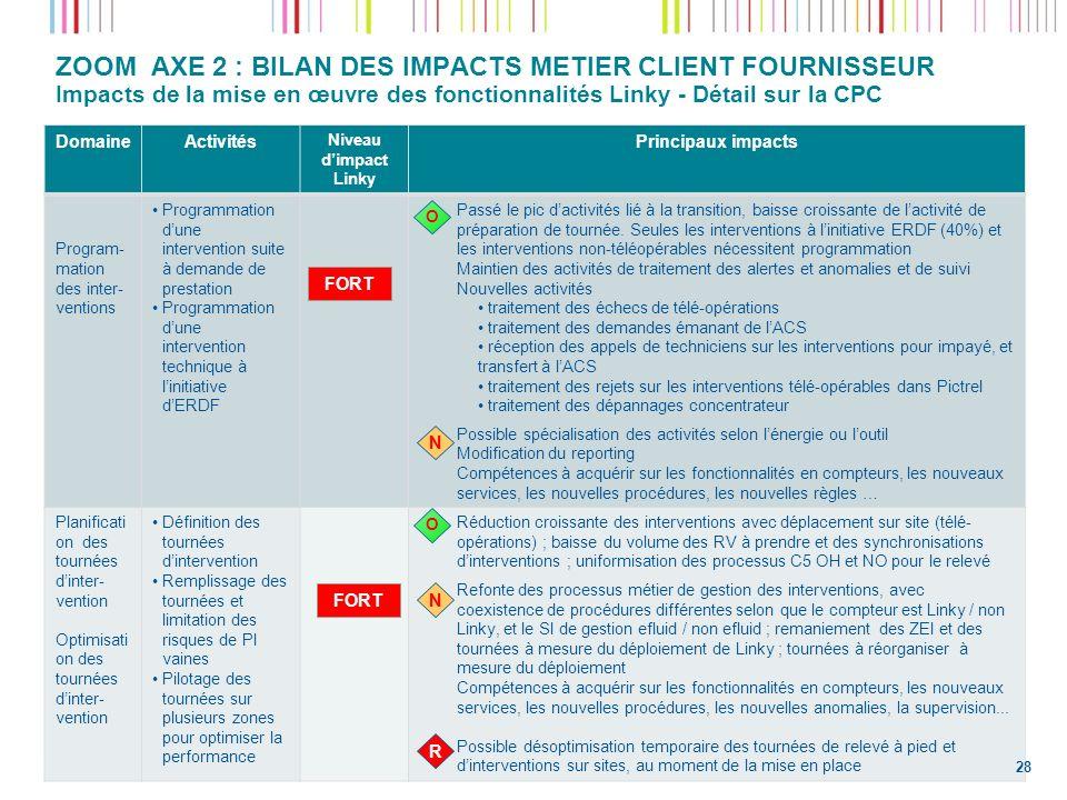 ZOOM AXE 2 : BILAN DES IMPACTS METIER CLIENT FOURNISSEUR Impacts de la mise en œuvre des fonctionnalités Linky - Détail sur la CPC