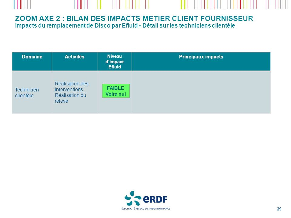 ZOOM AXE 2 : BILAN DES IMPACTS METIER CLIENT FOURNISSEUR Impacts du remplacement de Disco par Efluid - Détail sur les techniciens clientèle