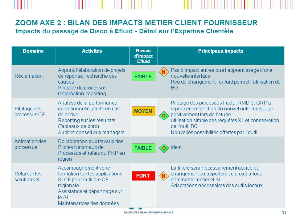 ZOOM AXE 2 : BILAN DES IMPACTS METIER CLIENT FOURNISSEUR Impacts du passage de Disco à Efluid - Détail sur l'Expertise Clientèle