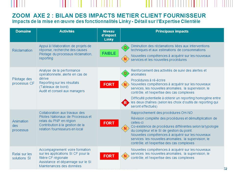 ZOOM AXE 2 : BILAN DES IMPACTS METIER CLIENT FOURNISSEUR Impacts de la mise en œuvre des fonctionnalités Linky - Détail sur l'Expertise Clientèle