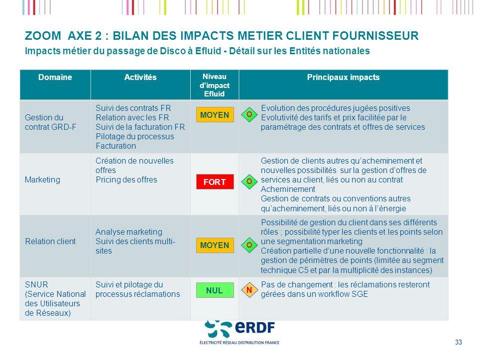 ZOOM AXE 2 : BILAN DES IMPACTS METIER CLIENT FOURNISSEUR Impacts métier du passage de Disco à Efluid - Détail sur les Entités nationales