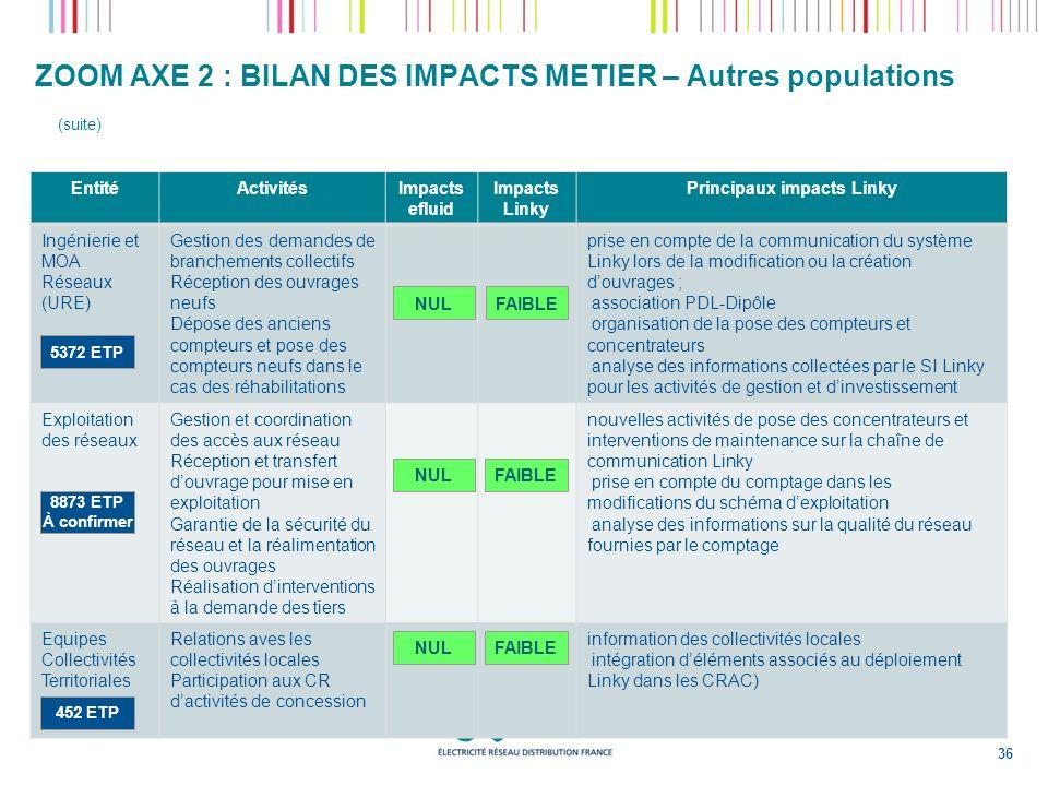 ZOOM AXE 2 : BILAN DES IMPACTS METIER – Autres populations