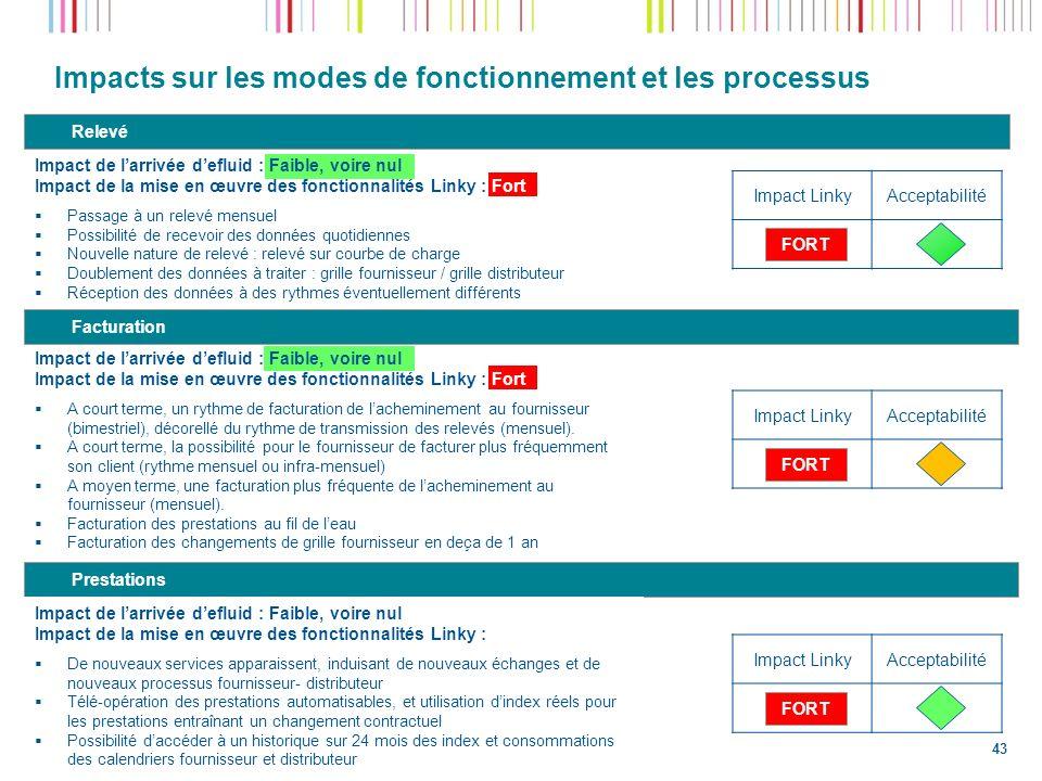 Impacts sur les modes de fonctionnement et les processus