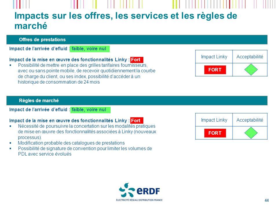 Impacts sur les offres, les services et les règles de marché