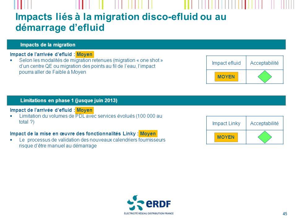 Impacts liés à la migration disco-efluid ou au démarrage d'efluid