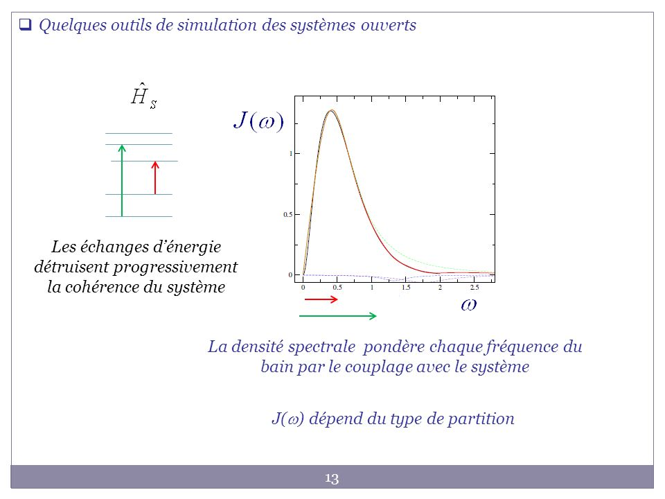 J(w) dépend du type de partition
