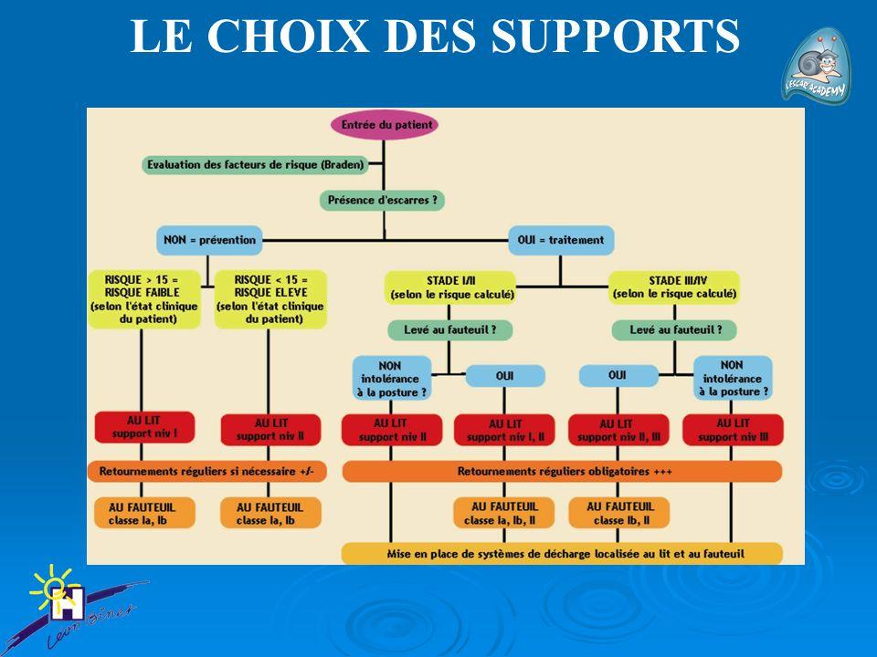 LE CHOIX DES SUPPORTS