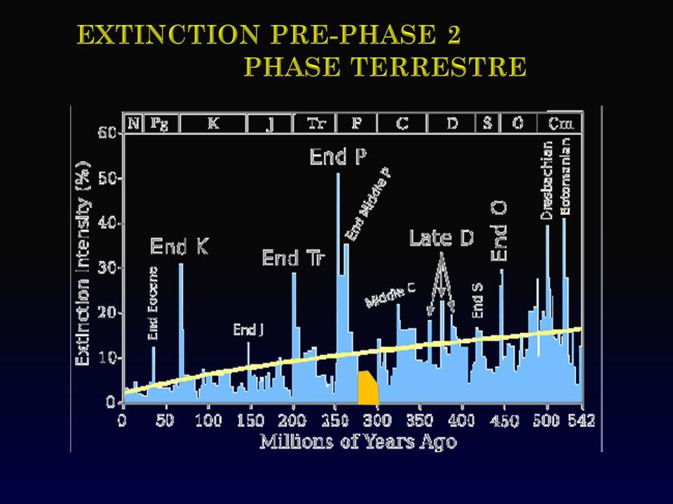 Extinction pRE-Phase 2 Phase TERRESTRE