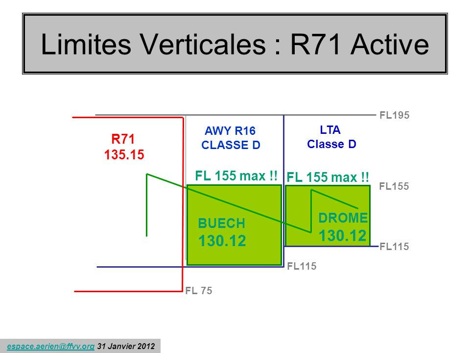 Limites Verticales : R71 Active