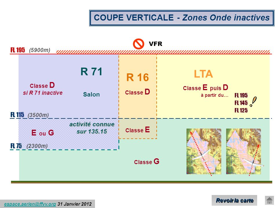 COUPE VERTICALE - Zones Onde inactives