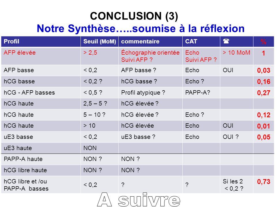 A suivre CONCLUSION (3) Notre Synthèse…..soumise à la réflexion % 1