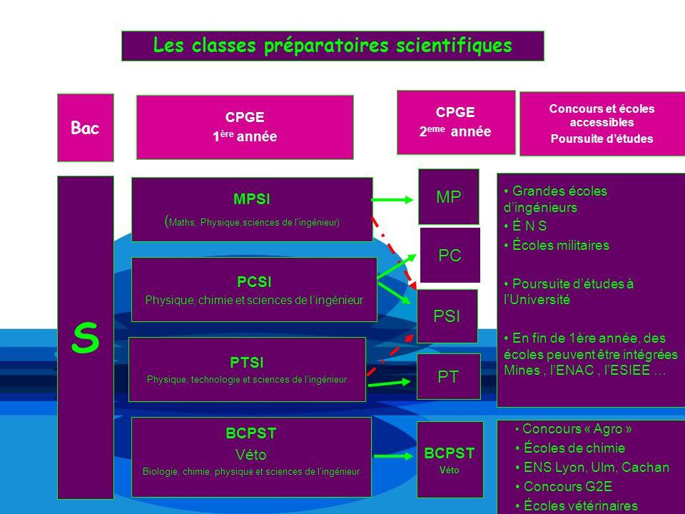 Les classes préparatoires scientifiques Concours et écoles accessibles