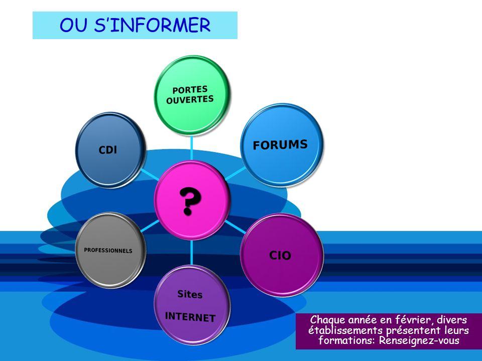 OU S'INFORMER Chaque année en février, divers établissements présentent leurs formations: Renseignez-vous.
