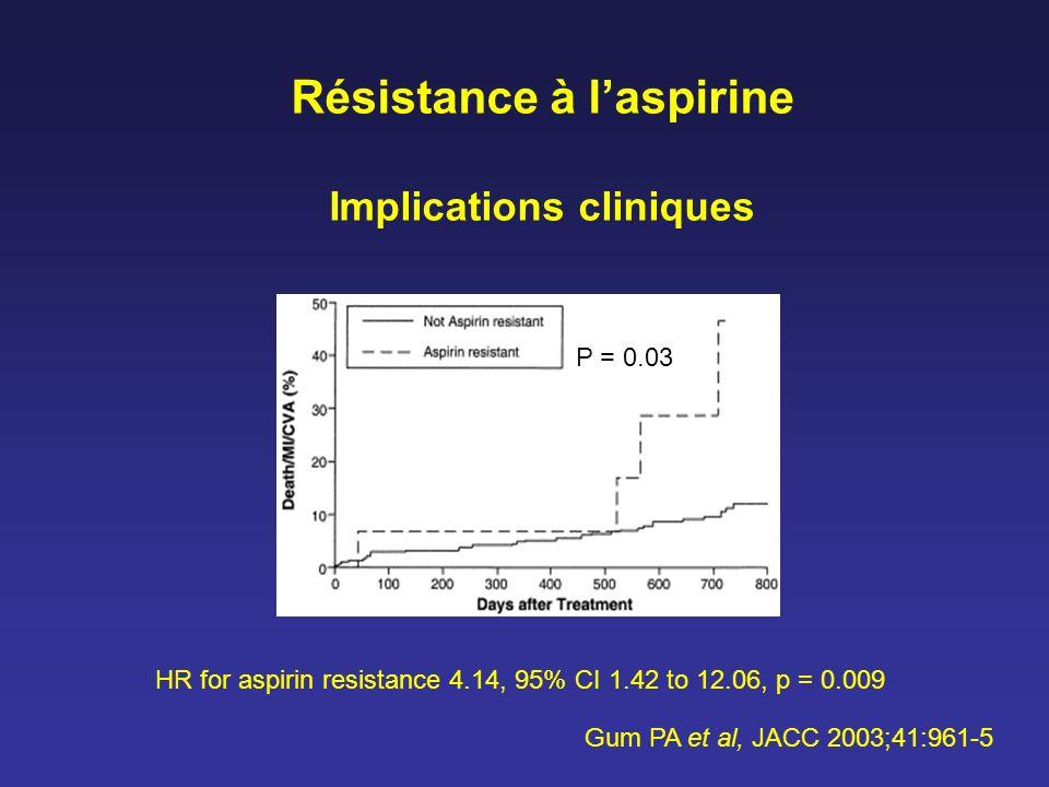 Résistance à l'aspirine Implications cliniques