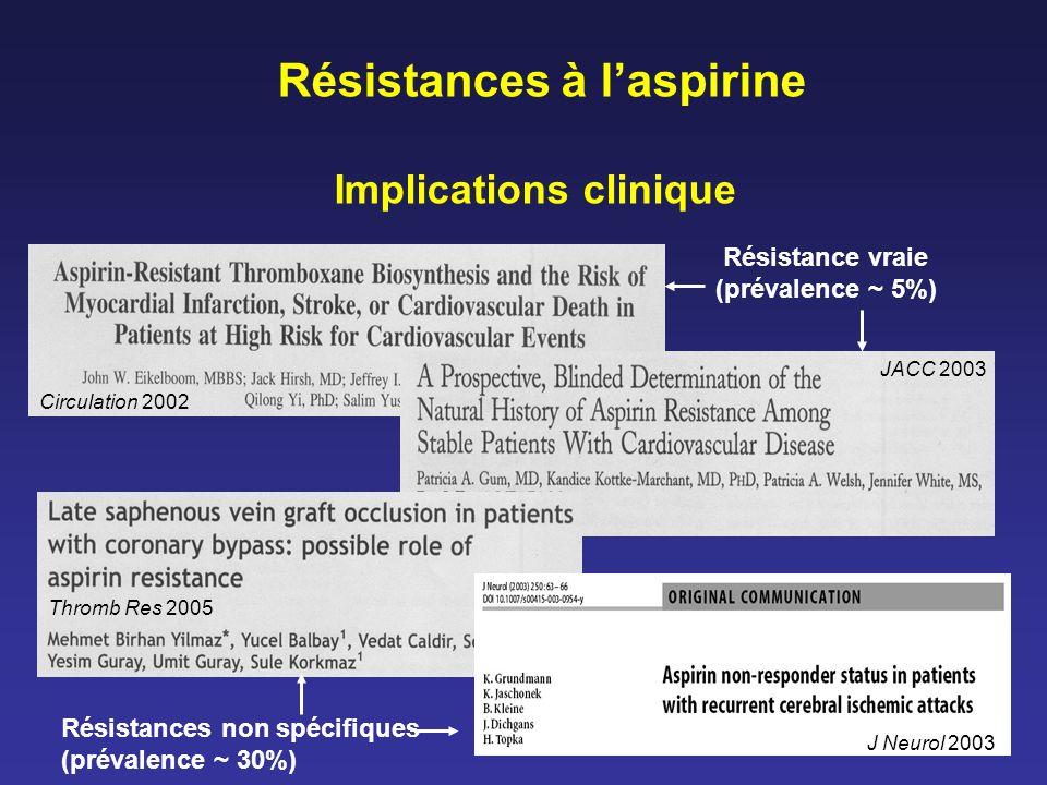 Résistances à l'aspirine Implications clinique