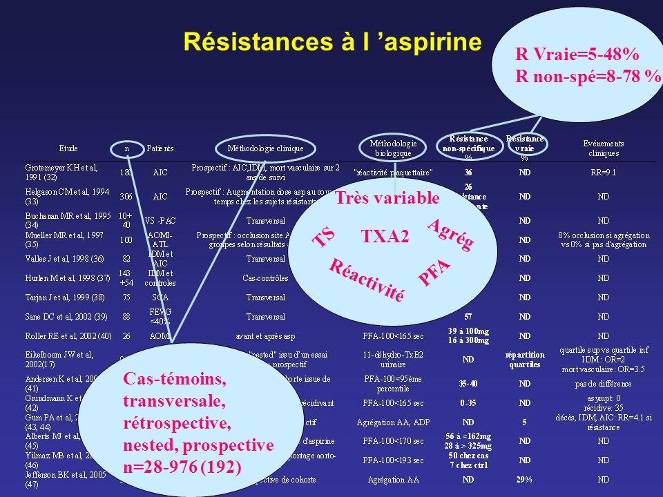 Résistances à l 'aspirine