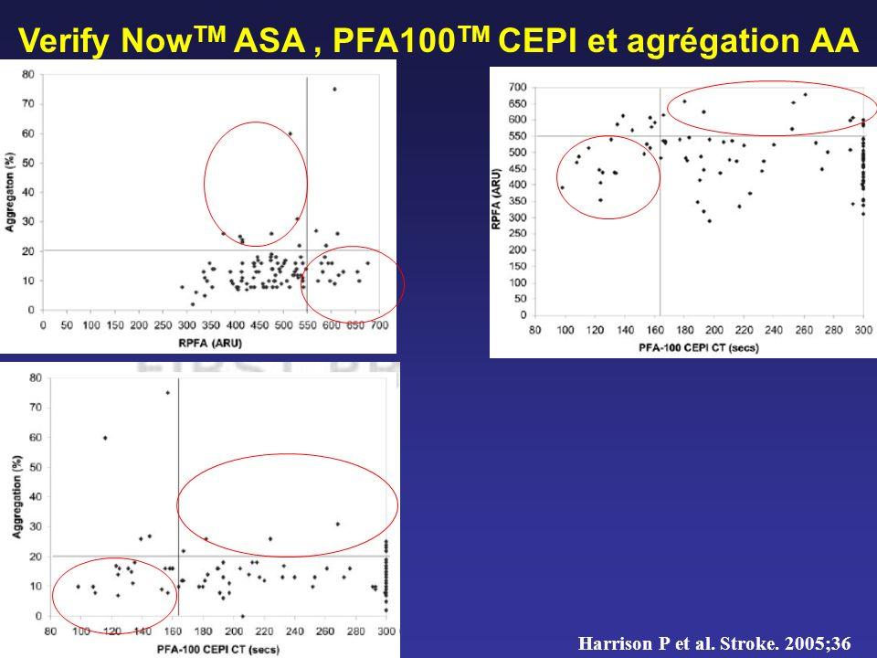 Verify NowTM ASA , PFA100TM CEPI et agrégation AA