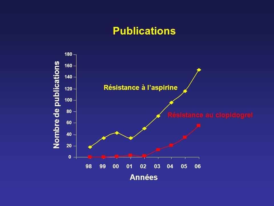 Publications Nombre de publications Années Résistance à l'aspirine