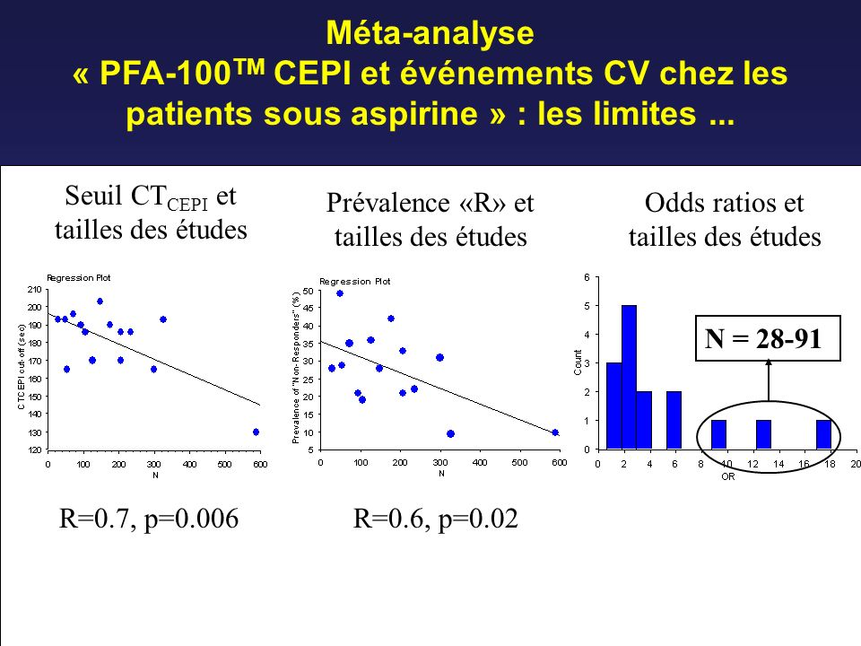 Méta-analyse « PFA-100TM CEPI et événements CV chez les patients sous aspirine » : les limites ... R=0.7, p=0.006.