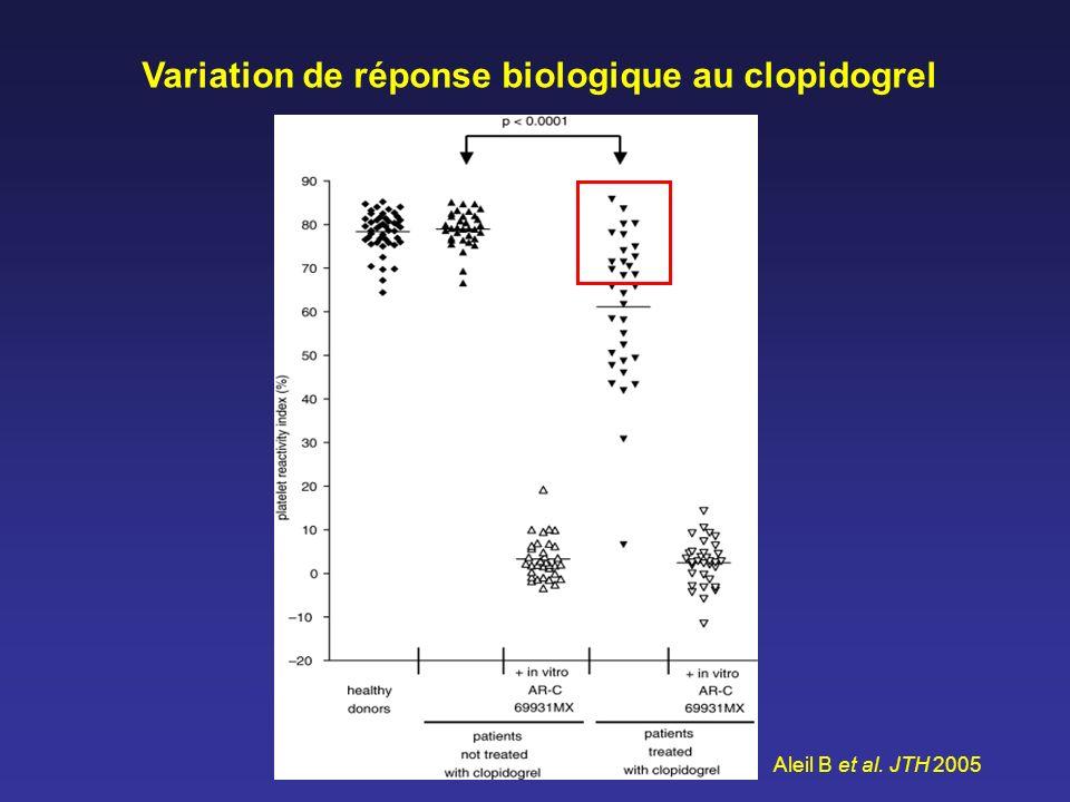 Variation de réponse biologique au clopidogrel