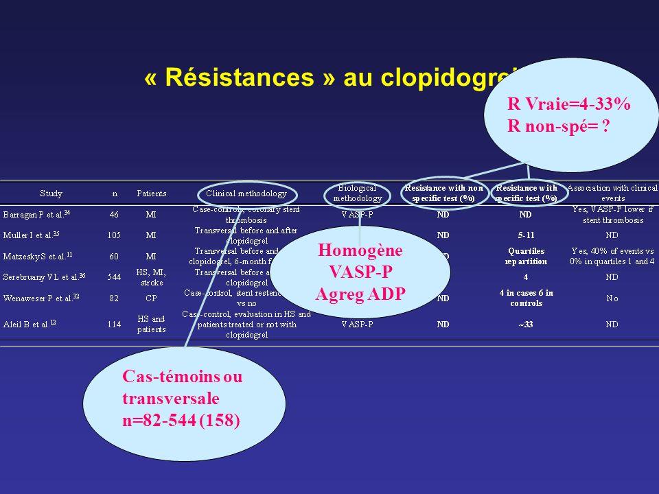 « Résistances » au clopidogrel