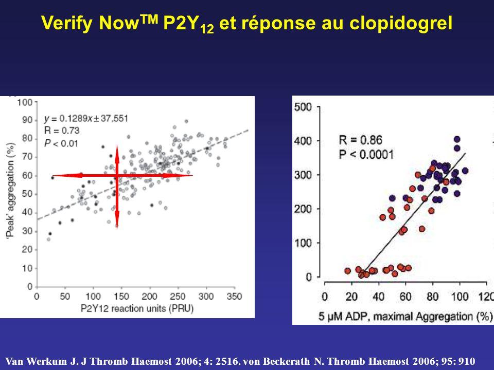 Verify NowTM P2Y12 et réponse au clopidogrel