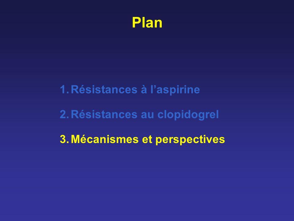 Plan Résistances à l'aspirine Résistances au clopidogrel