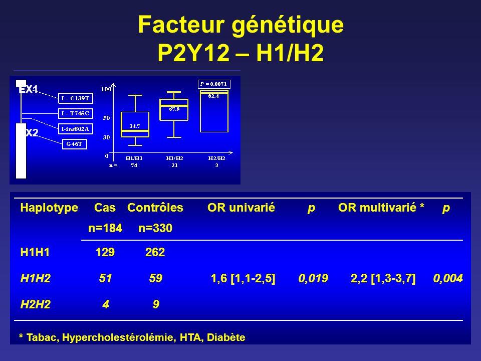Facteur génétique P2Y12 – H1/H2