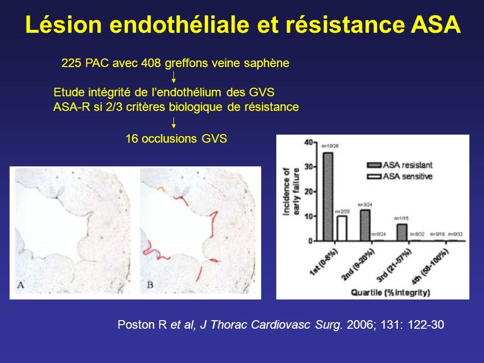 Lésion endothéliale et résistance ASA