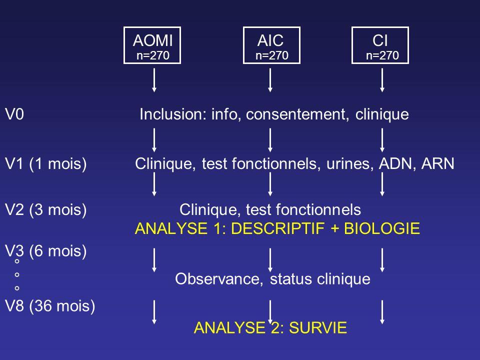 V0 Inclusion: info, consentement, clinique
