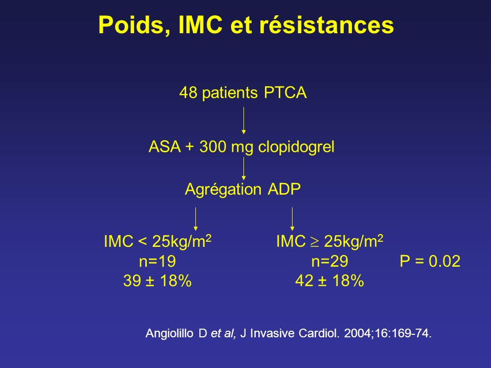 Poids, IMC et résistances