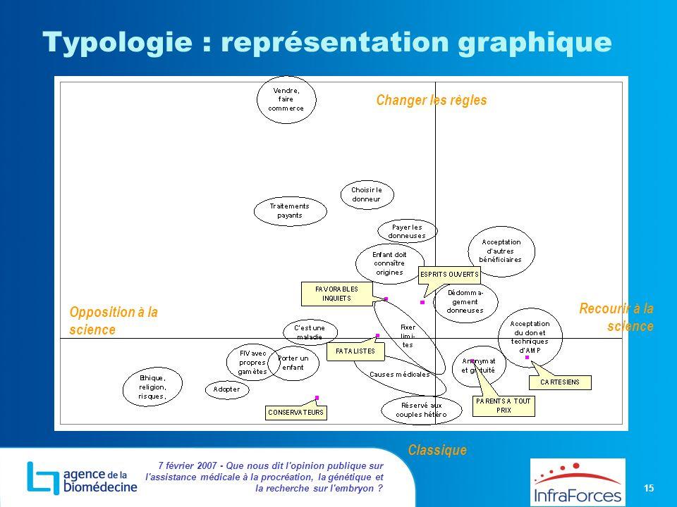 Typologie : représentation graphique