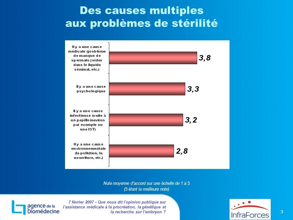 Des causes multiples aux problèmes de stérilité