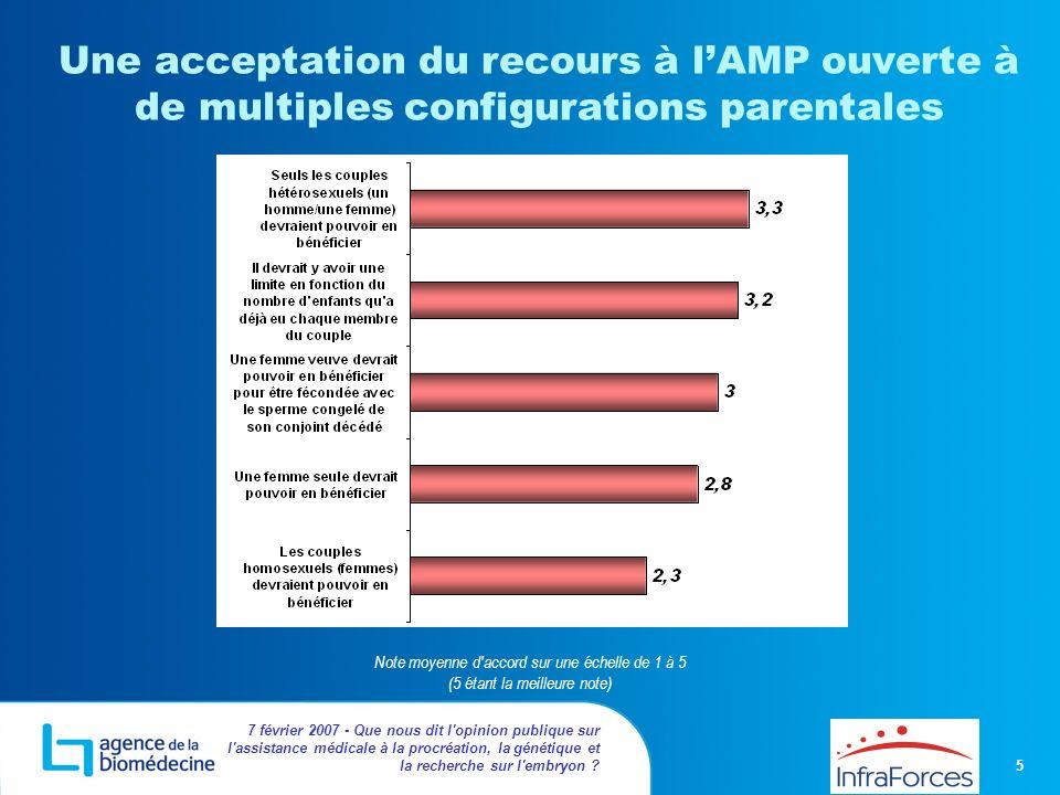 Une acceptation du recours à l'AMP ouverte à de multiples configurations parentales