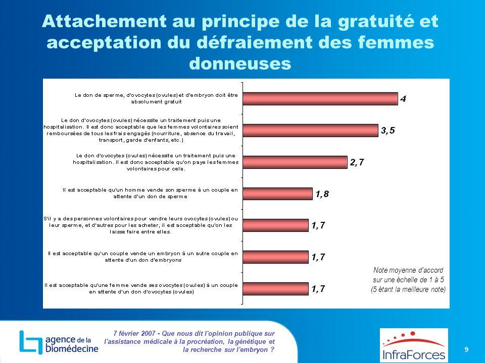 Attachement au principe de la gratuité et acceptation du défraiement des femmes donneuses