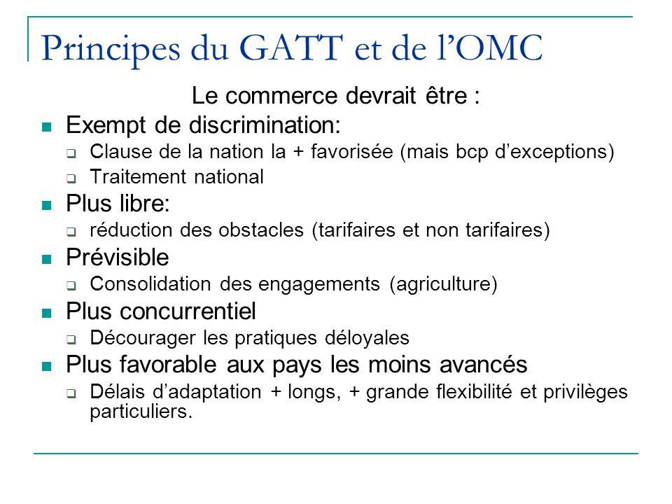 Principes du GATT et de l'OMC