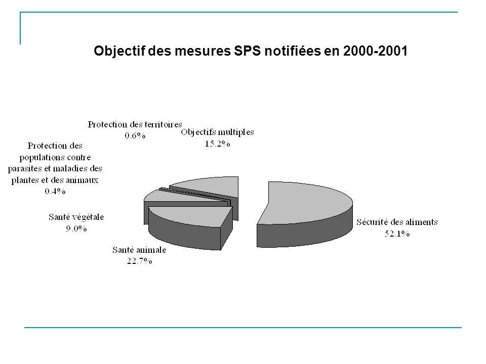 Objectif des mesures SPS notifiées en 2000-2001