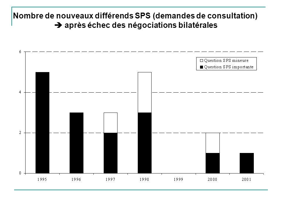 Nombre de nouveaux différends SPS (demandes de consultation)