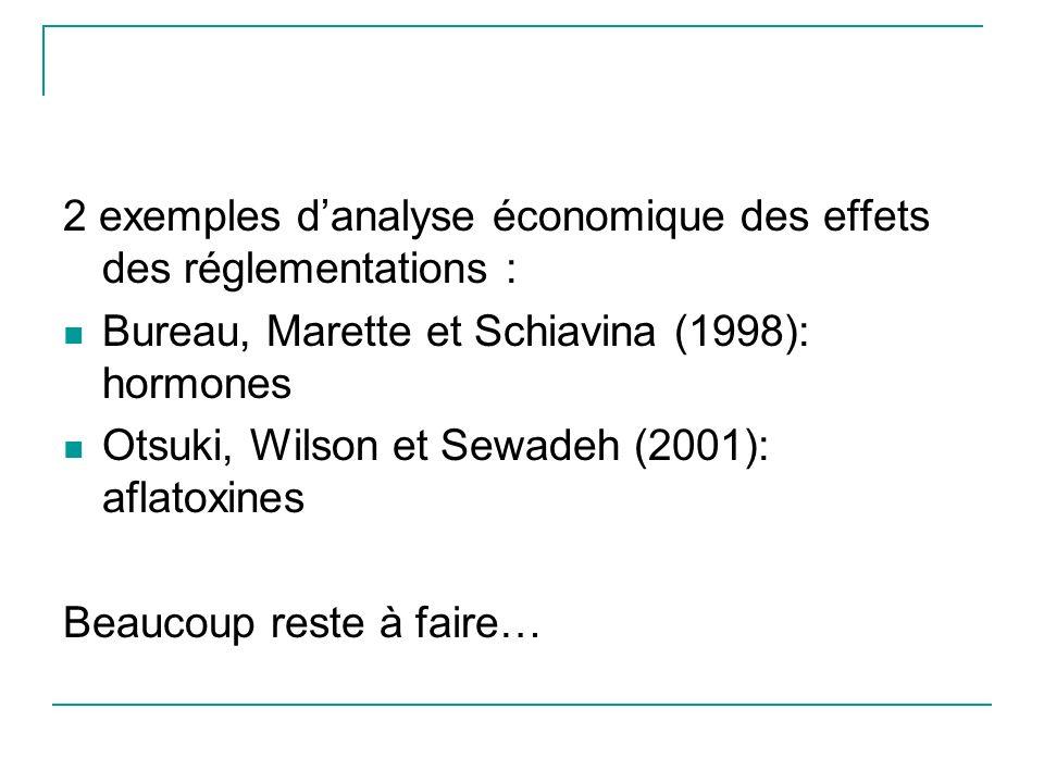 2 exemples d'analyse économique des effets des réglementations :