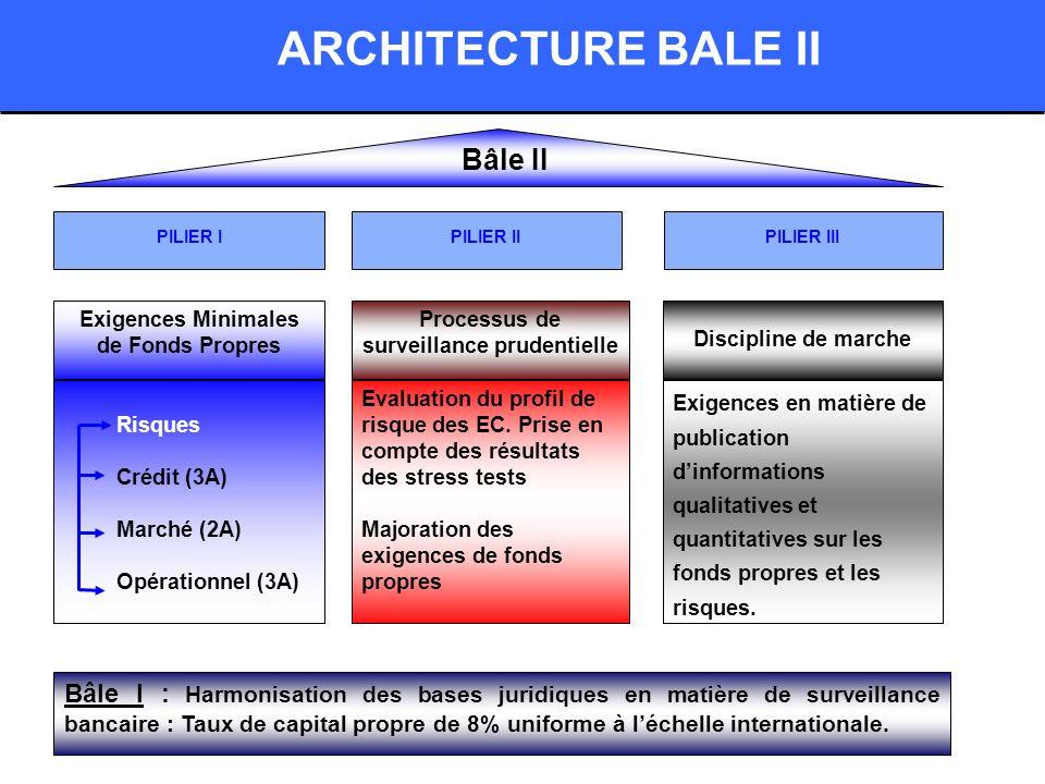 ARCHITECTURE BALE II Bâle II