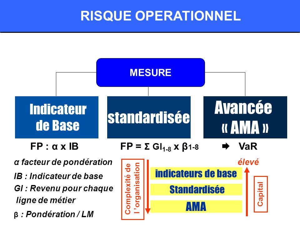 Avancée « AMA » standardisée RISQUE OPERATIONNEL de Base AMA MESURE