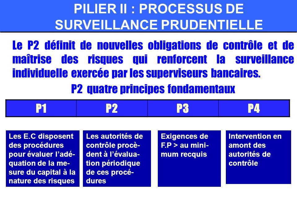 PILIER II : PROCESSUS DE SURVEILLANCE PRUDENTIELLE