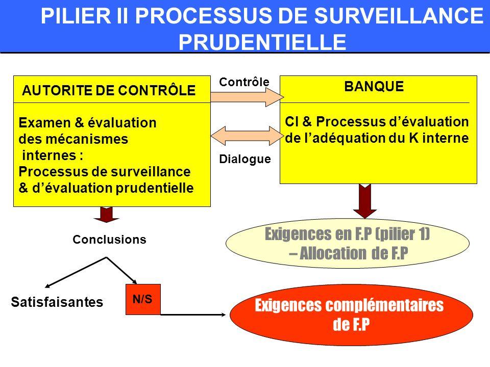 PILIER II PROCESSUS DE SURVEILLANCE PRUDENTIELLE